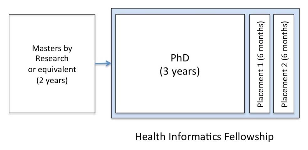 Health informatics diagram